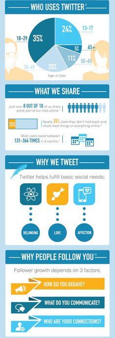 The Psychology of Twitter [infographic]