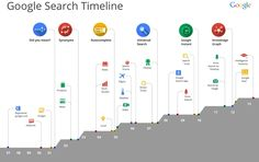 Google-Search-Infographic-more-intelligence-features.gif (1000×628)