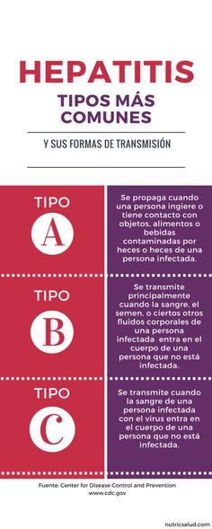 Informaciones básicas sobre la Hepatitis.