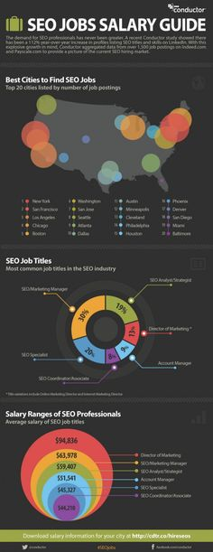 "So you want to be an SEO? Try moving to New York, San Francisco or Los Angeles, which have the most job postings. Being an SEO might lead to bigger things, too, as the skill is listed as part of jobs such as ""marketing manager"" and ""director of marketing."" #seo"