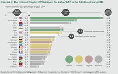 Une prévision du PIB et de l'importance de l'économie de l'Internet par pays.