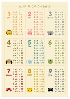 Multiplication table number 8x10 on A4 wall art poster by loopzart, $15.00 #math #multiplication