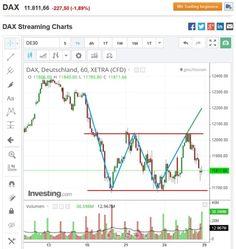 Der DAX konnte den Widerstand nicht durchbrechen und ist abgestürzt... #DAX #Widerstand #abgestuerzt