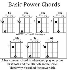 Struggling with guitar? These easy guitar tips will help you play a song even when you can't play all the chords, or struggle to change chords enough. Great for learning without frustration… Guitar Power Chords, Acoustic Guitar Notes, Music Theory Guitar, Guitar Chords Beginner, Easy Guitar Songs, Music Chords, Guitar Chord Chart, Guitar Tips, Music Guitar
