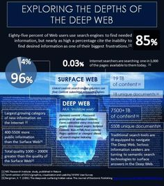 What is the dark web what is the deep web how to access the dark muito alm da deep web o que a marianas ccuart Gallery