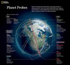 Earth's vital signs are monitored by NASA's 19 Earth-observing missions http://tmiky.com/pinterest