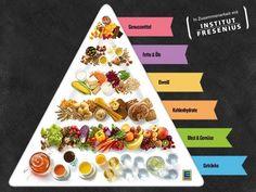 Die vegane EDEKA Ernährungspyramide zeigt Ihnen den ausgewogenen Ernährungsmix bei spezieller, veganer Ernährung.