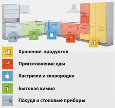 правила устройства кухни: 8 тыс изображений найдено в Яндекс.Картинках