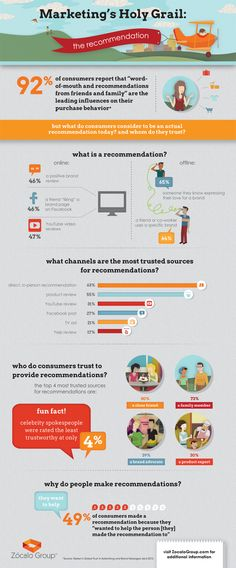 Marketing's Holy Grail: The Recommendation [INFOGRAPHIC]