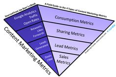 The Comprehensive Guide to Content Marketing Analytics & Metrics | Content Marketing Forum