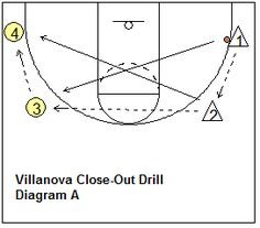 Defensive close-out drill - Villanova drill - Coach's Clipboard #Basketball Coaching