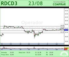 REDECARD - RDCD3 - 23/08/2012 #RDCD3 #analises #bovespa