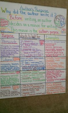 Author's Purpose Anchor Chart (picture only) adapt for composer? Reading Strategies, Reading Activities, Teaching Reading, Reading Comprehension, Comprehension Strategies, Learning, Ela Anchor Charts, Reading Anchor Charts, English Writing Skills