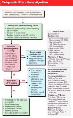 Tachycardia. Does anyone know the *original* published source of these flow charts?