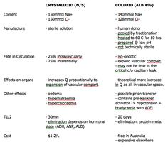 Albumin versus normal saline