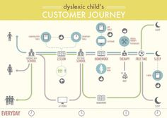 Customer journey map analyzing the daily life of a dyslexic child, with the personas involved and the different touch points. I especially stressed th Experience Map, User Experience Design, Customer Experience, Customer Service, Tool Design, Map Design, Design Ideas, Graphic Design, Service Blueprint