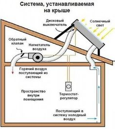 do it yourself solar collector – Home Decoration Renewable Energy, Solar Energy, Solar Power, Hydroponic Grow Systems, Hydroponics, Alternative Energie, Solar Collector, Solar Heater, Geothermal Energy