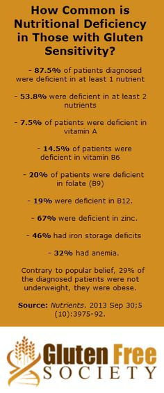Vitamin and mineral deficiency rampant in those with gluten issues...