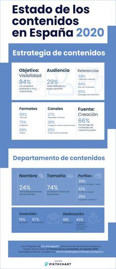 Infografía con los principales datos del 9º informe sobre el uso que dan las empresas en España al marketing de contenidos, febrero 2021. Buyer Persona, Marketing, Copywriting, Social Media, Annual Reports, February, Social Networks, Social Media Tips