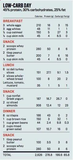 Weight Gain Diet Plan Chart Weight Gain For Ranger School