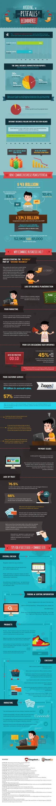 Avoiding the Pitfalls of Ecommerce | Chargeback & SecureBuy [Infographic]