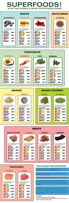 18 Of The World's Most Nutritious Foods #nutrition