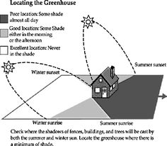 Greenhouse Manual