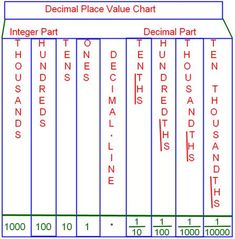 place value chart for decimals printable math vocabulary notebook decimals checklist. Black Bedroom Furniture Sets. Home Design Ideas