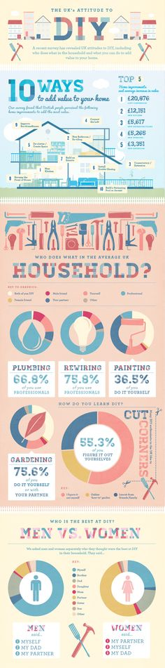 In the first few months of 2012 Topps Tiles conducted a DIY survey to find out how the Great British public added value to their homes, who does what Infographic Examples, Information Visualization, Topps Tiles, Diy Shower, Tips & Tricks, Real Estate Tips, Home Ownership, Do It Yourself Home, Diy Home Improvement