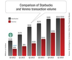 Venmo Growth  The Venmo app reached $314 million in payments in Q1 of 2014, which was the same volume as Starbucks' mobile payments app during that time period. According to Forbes, Venmo is predicted to reach $90 billion in payments by the end of 2017.