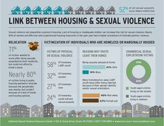Linking housing and sexual violence - 52% of all sexual assaults occur where victims live. http://www.calcasa.org/2014/05/the-link-between-housing-sexual-violence/… pic.twitter.com/9U9D1SRXi9