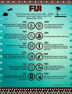 Democratic Election, Fiji, Infographics, Channel, Youtube, Blog, Beautiful, Collection, Infographic