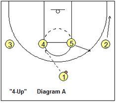 Basketball Offense 1 4 High Stack