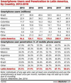 Smartphone Users and Penetration in Latin America, by Country, (millions and % of mobile phone users) Mobile Marketing, Latin America, Smartphone, Country, Countries, Hipster Stuff, Rural Area, Country Music
