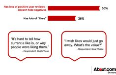"""Online Reviews Inspire Trust Twice as Much as """"Likes"""" One of the main reasons you work so hard to build an online presence is to obtain patient trust. Think of a positive online presence as """"starting off on the right foot"""" with patients. When they search for your services ... http://www.mednet-tech.com/newsletter/search-engine-optimization/online-reviews-inspire-trust-twice-as-much-as-%E2%80%9Clikes%E2%80%9D"""