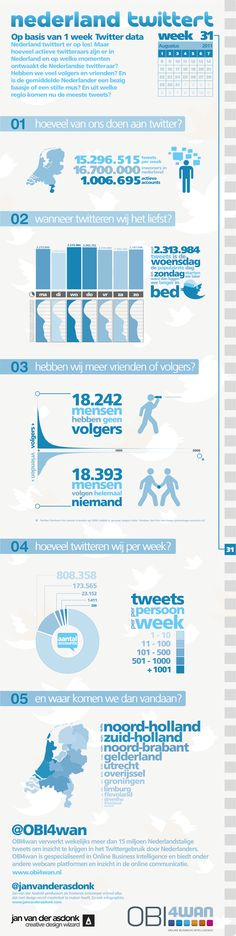 Jan van der Asdonk.com | Creative Wizardry & Design » Twitter Infographic