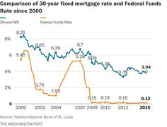 What a Fed rate hike could mean to mortgage borrowers - The Washington Post