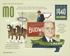 Ancestry.com - Infographics: What Was Life Like in 1940?
