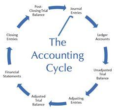This is an egg eifhoehfehfoi uh rwurwh rwuh wh wofhw orwo hw orhwoi woihwoi woi woihw ohoriw orwi hwr oihwoirh oirw horwhorwh oi o woiwh o Online Bookkeeping, Bookkeeping Software, Small Business Bookkeeping, Bookkeeping And Accounting, Small Business Accounting, Accounting And Finance, Bookkeeping Training, Accounting Cycle, Learn Accounting
