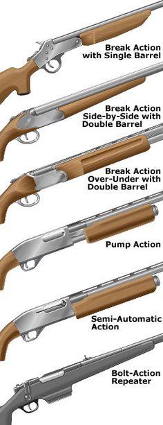 Common actions on shotguns