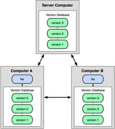 #DVCS (Distributed Version Control Systems) - Sistemi di Controllo di Versione Distribuiti: #diagramma del controllo.