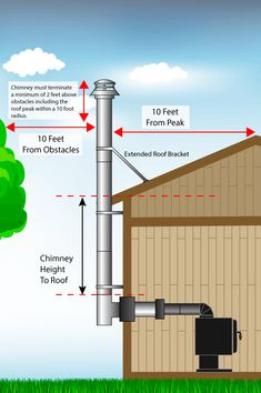 DuraVent DuraPlus Specifications Applications DuraPlus Chimney is a triple-wall, all-fuel chimney for use with wood stoves, fireplaces, fu Wood Stove Hearth, Stove Fireplace, Wood Burner, Chimenea Simple, Wood Burning Stove Corner, Wood Stove Installation, Chimney Cap, Pellet Stove, Diy Shed