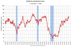 NAHB: Builder Confidence increased to 71 in March, Highest in 12 Years.