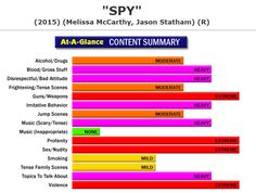 New Full Content Parental Review:  Spy (http://www.screenit.com/movies/2015/spy.html) Action/Comedy: A CIA desk agent goes out into the field in hopes of stopping an arms dealer's snobby daughter from selling a suitcase nuke to the highest bidder. #movies #families #parenting #SpyMovie #Spy