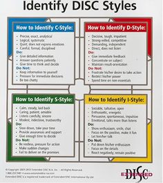 1000 Images About Personalitybest On Pinterest Disc Assessment Mbti And Personality Tests