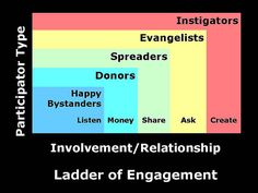 Sorda the same for online organizing. But Donors may come after Spreaders and even often after Evangelists.