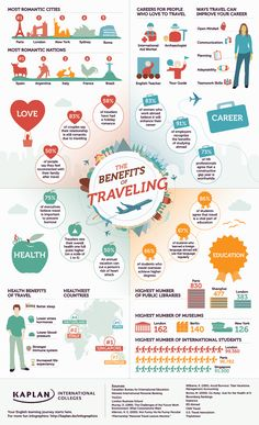 The Benefits of Traveling infographic by Kaplan. What do you think are the biggest benefits? Check out our infographic for some fun and quirky facts!