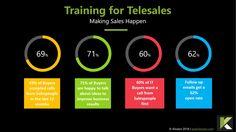 7 Best Practices in Training for Telesales - Klozers [2020]