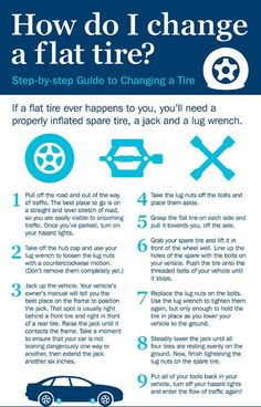 How to Change a Flat Tire - print chart, laminate it and keep in the glove compartment of your car - Simply Everthing I Love