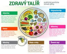 Zdravý talíř Flat Tummy, Flat Belly, Better Life, Stay Fit, Metabolism, Life Is Good, Healthy Lifestyle, Life Hacks, Health Fitness